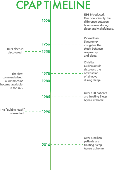 History of cpap therapy timeline