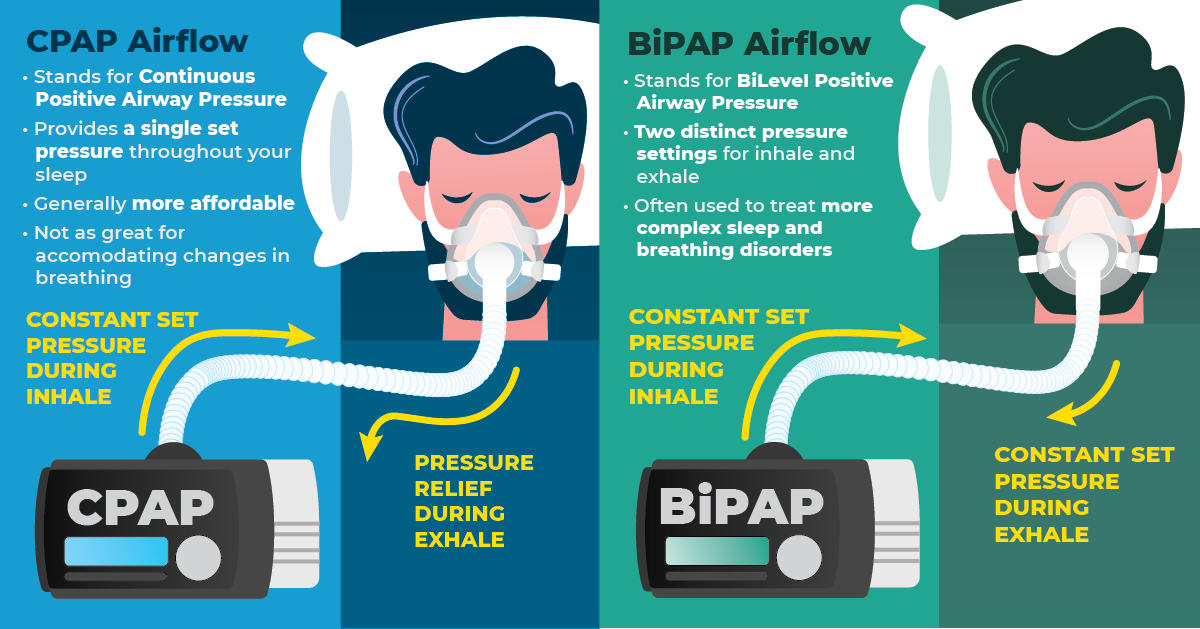 BiPAP vs. CPAP - Machine Differences