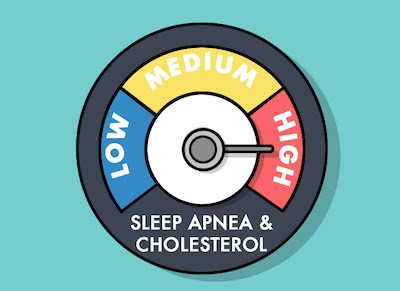 There is a link between Sleep Apnea and High Cholesterol