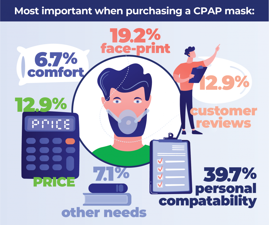 More tips for picking a CPAP mask.