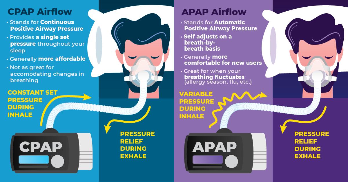 APAP vs CPAP describing the difference between these sleep apnea machines