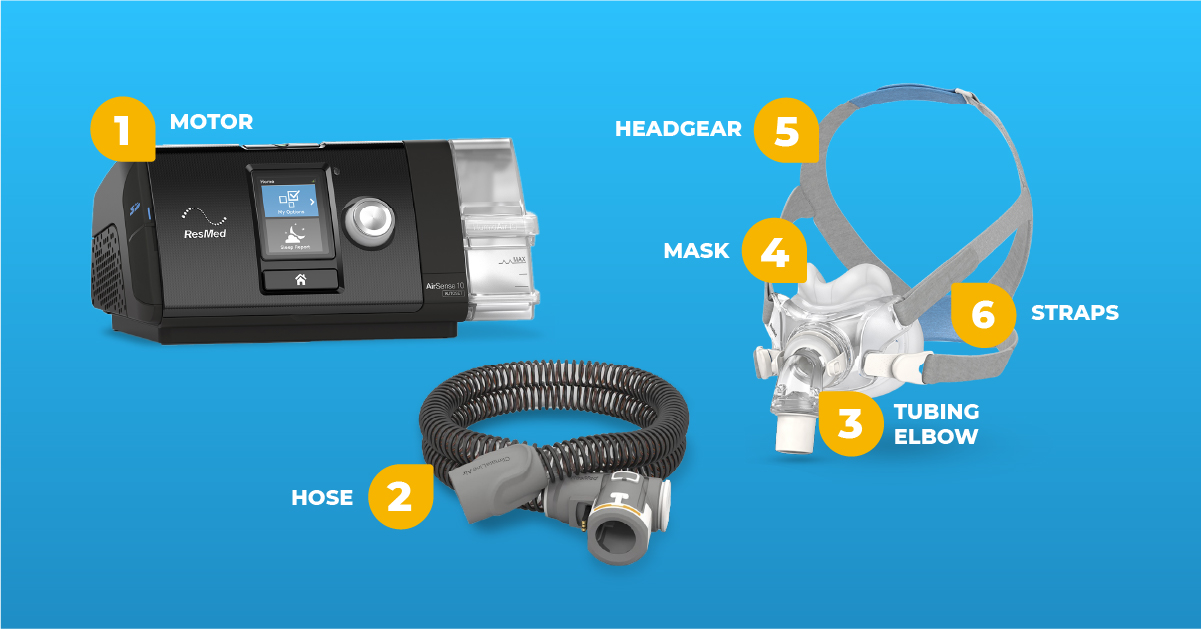 Graphic illustrating all of the parts of the CPAP machine, hose and mask